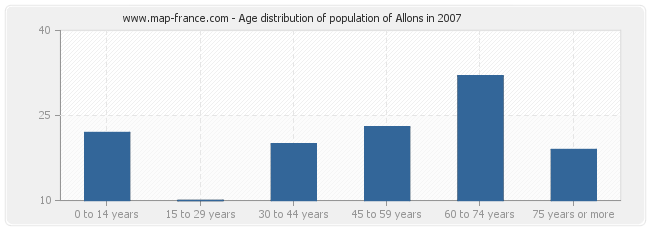 Age distribution of population of Allons in 2007