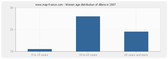Women age distribution of Allons in 2007