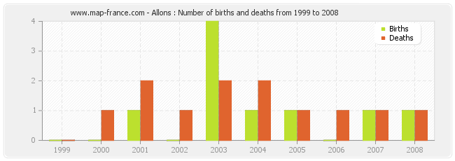 Allons : Number of births and deaths from 1999 to 2008