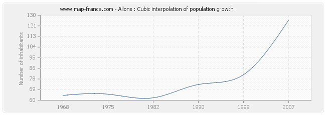 Allons : Cubic interpolation of population growth