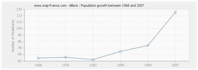 Population Allons