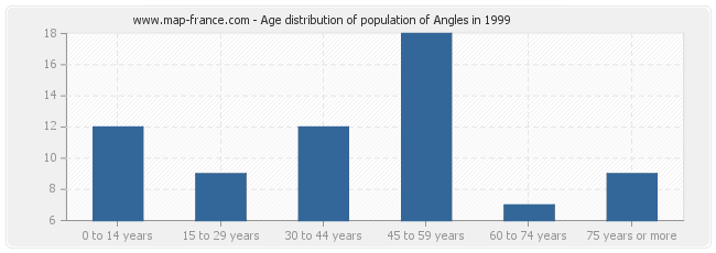 Age distribution of population of Angles in 1999
