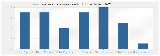 Women age distribution of Angles in 2007