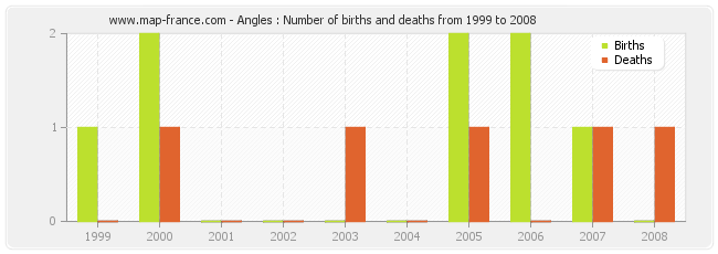 Angles : Number of births and deaths from 1999 to 2008