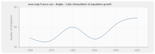 Angles : Cubic interpolation of population growth
