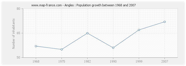 Population Angles