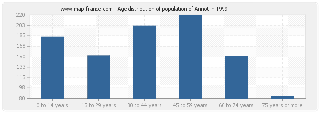 Age distribution of population of Annot in 1999
