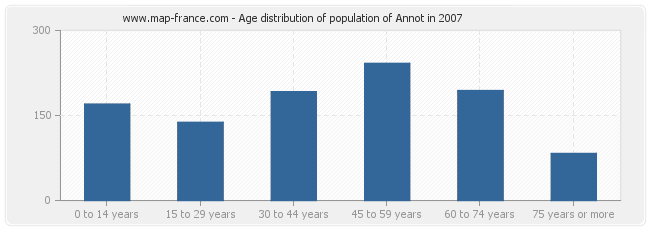 Age distribution of population of Annot in 2007