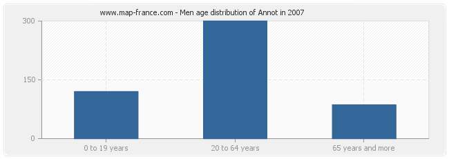 Men age distribution of Annot in 2007