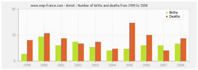 Annot : Number of births and deaths from 1999 to 2008