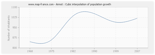 Annot : Cubic interpolation of population growth