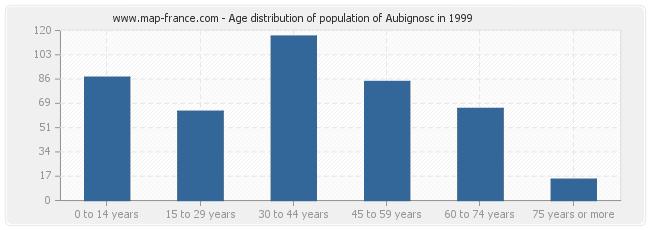 Age distribution of population of Aubignosc in 1999