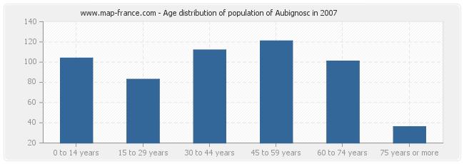 Age distribution of population of Aubignosc in 2007