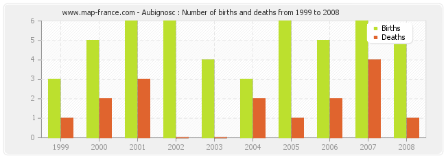 Aubignosc : Number of births and deaths from 1999 to 2008
