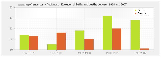 Aubignosc : Evolution of births and deaths between 1968 and 2007