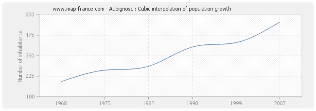 Aubignosc : Cubic interpolation of population growth