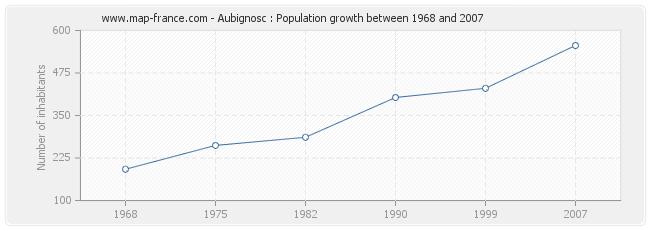 Population Aubignosc
