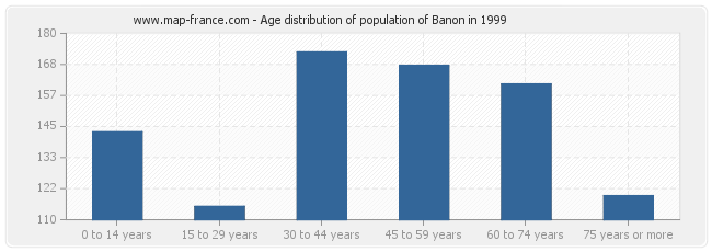 Age distribution of population of Banon in 1999