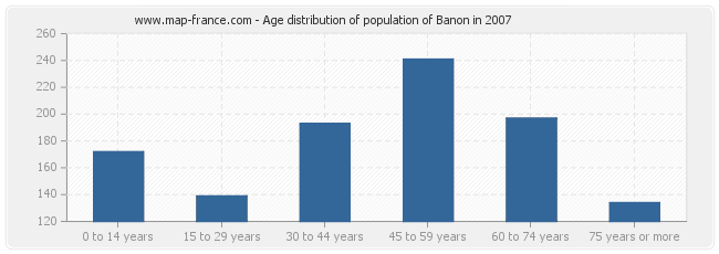 Age distribution of population of Banon in 2007