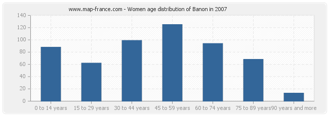 Women age distribution of Banon in 2007