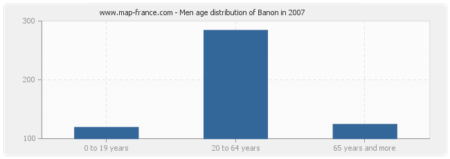 Men age distribution of Banon in 2007