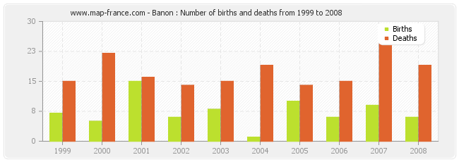 Banon : Number of births and deaths from 1999 to 2008