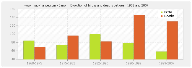 Banon : Evolution of births and deaths between 1968 and 2007