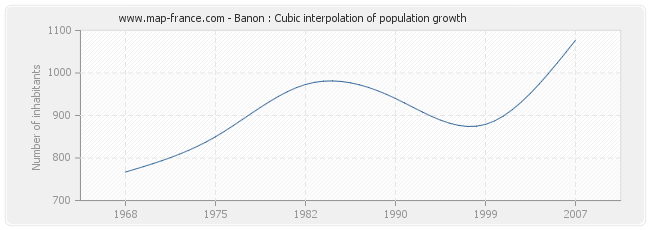 Banon : Cubic interpolation of population growth