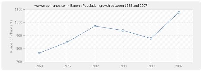 Population Banon