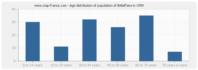 Age distribution of population of Bellaffaire in 1999