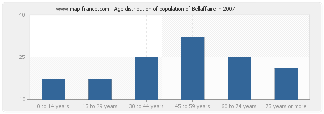 Age distribution of population of Bellaffaire in 2007