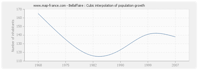 Bellaffaire : Cubic interpolation of population growth