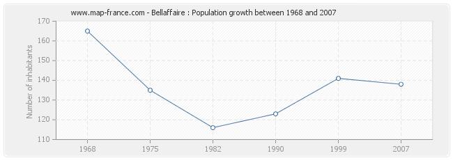 Population Bellaffaire