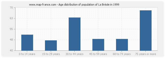 Age distribution of population of La Bréole in 1999