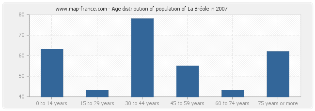 Age distribution of population of La Bréole in 2007