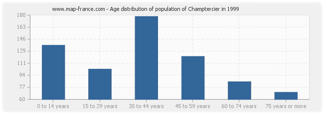Age distribution of population of Champtercier in 1999