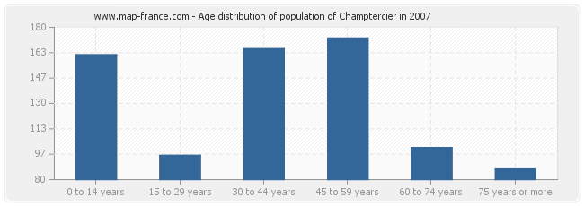 Age distribution of population of Champtercier in 2007
