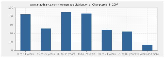 Women age distribution of Champtercier in 2007