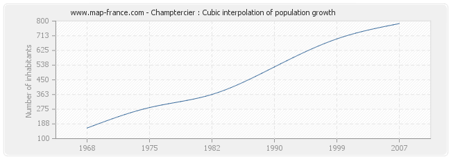 Champtercier : Cubic interpolation of population growth