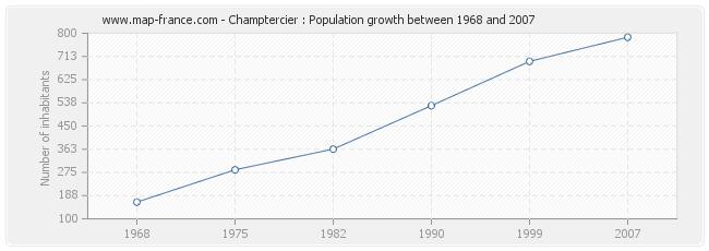 Population Champtercier