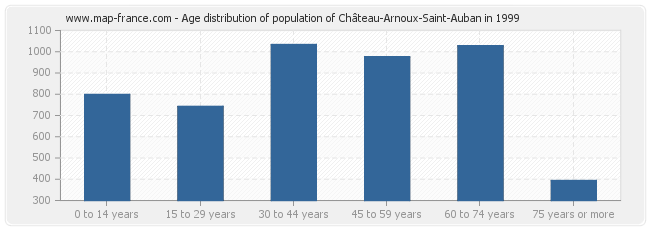 Age distribution of population of Château-Arnoux-Saint-Auban in 1999