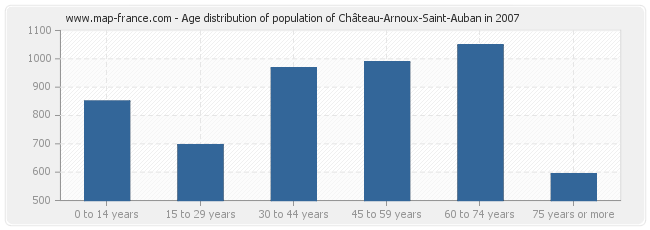 Age distribution of population of Château-Arnoux-Saint-Auban in 2007