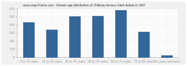 Women age distribution of Château-Arnoux-Saint-Auban in 2007