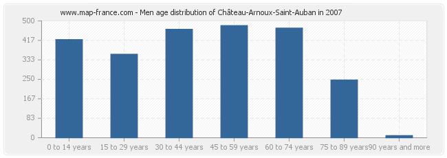 Men age distribution of Château-Arnoux-Saint-Auban in 2007