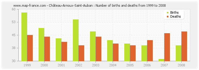 Château-Arnoux-Saint-Auban : Number of births and deaths from 1999 to 2008