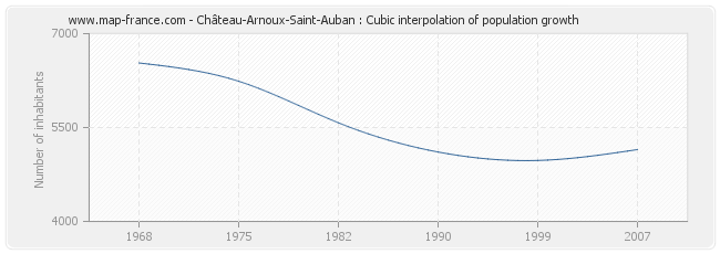 Château-Arnoux-Saint-Auban : Cubic interpolation of population growth