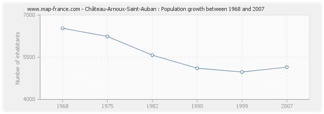 Population Château-Arnoux-Saint-Auban