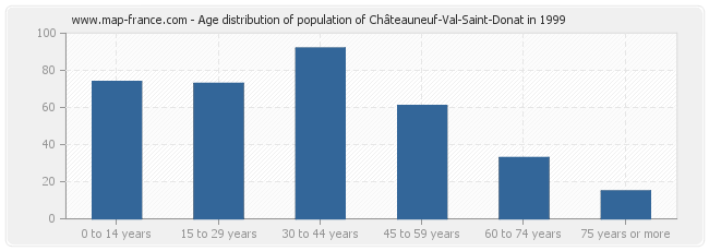 Age distribution of population of Châteauneuf-Val-Saint-Donat in 1999
