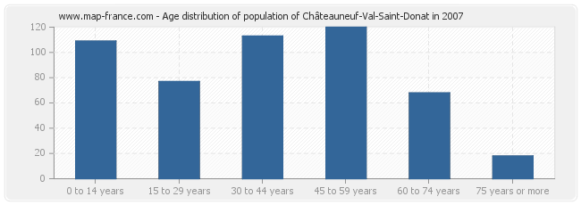 Age distribution of population of Châteauneuf-Val-Saint-Donat in 2007