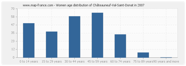 Women age distribution of Châteauneuf-Val-Saint-Donat in 2007